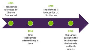 thalidomide timeline