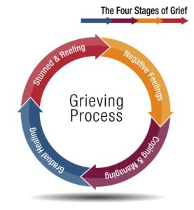 info graphic showing the 4 stages of grieving as a circle