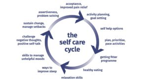 self care cycle for managing pain